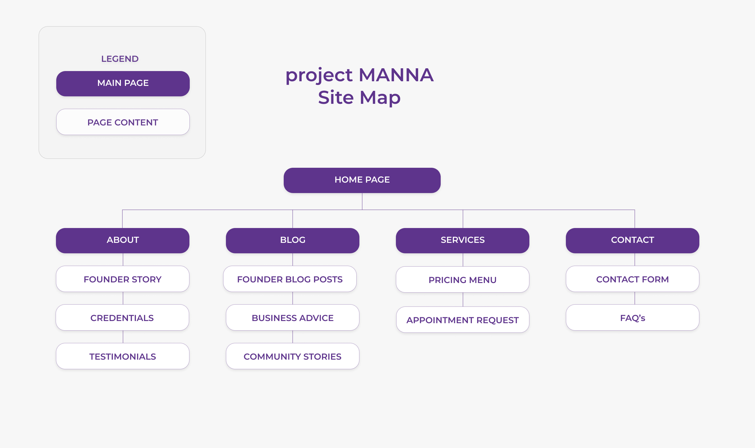 Project-Manna-Site-Map-1