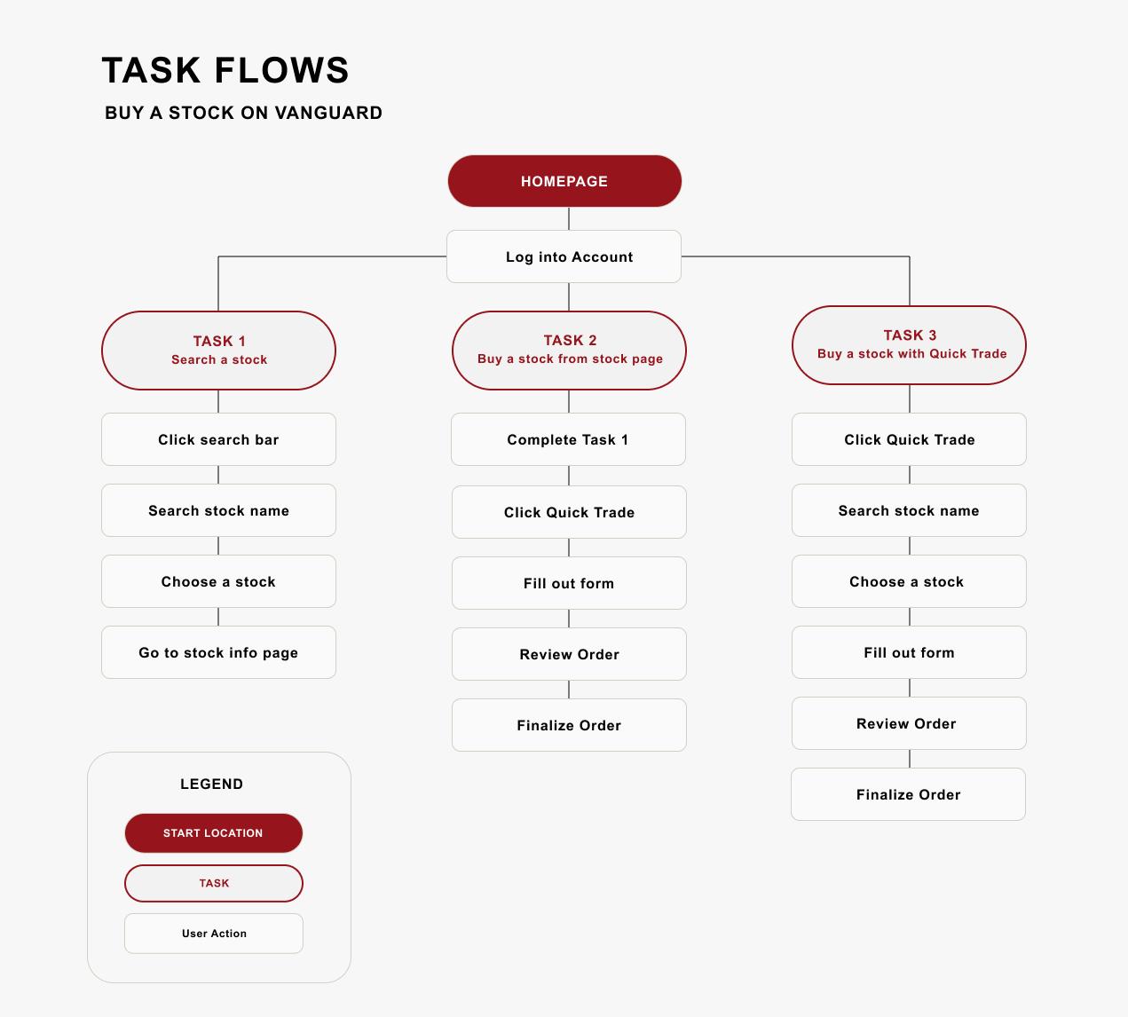 Task-Flows